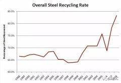 为什么未来轻钢比砖混便宜?权威研究结果来了!
